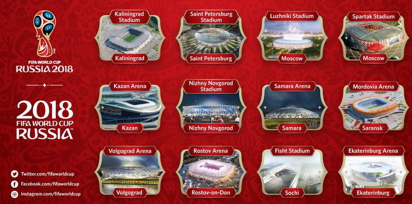 FIFA World Cup 2018 List of Venues in Russia